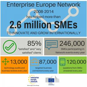 How the Network has helped SMEs